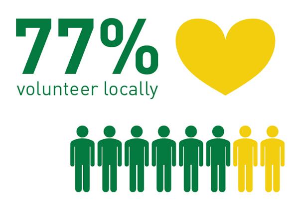 77% volunteer locally
