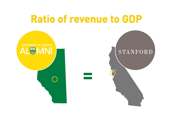 As a ratio of GDP, U of A is to Alberta what Stanford is to California