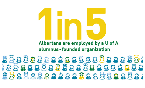 1 in 5 Albertans employed by U of A alumnus-founded organization