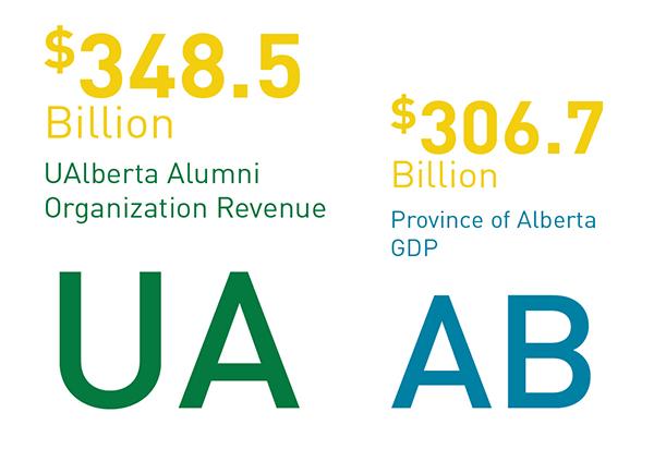 U of A alumni generate $348.5 billion per year versus $306.7 Billion generated by the Alberta Economy