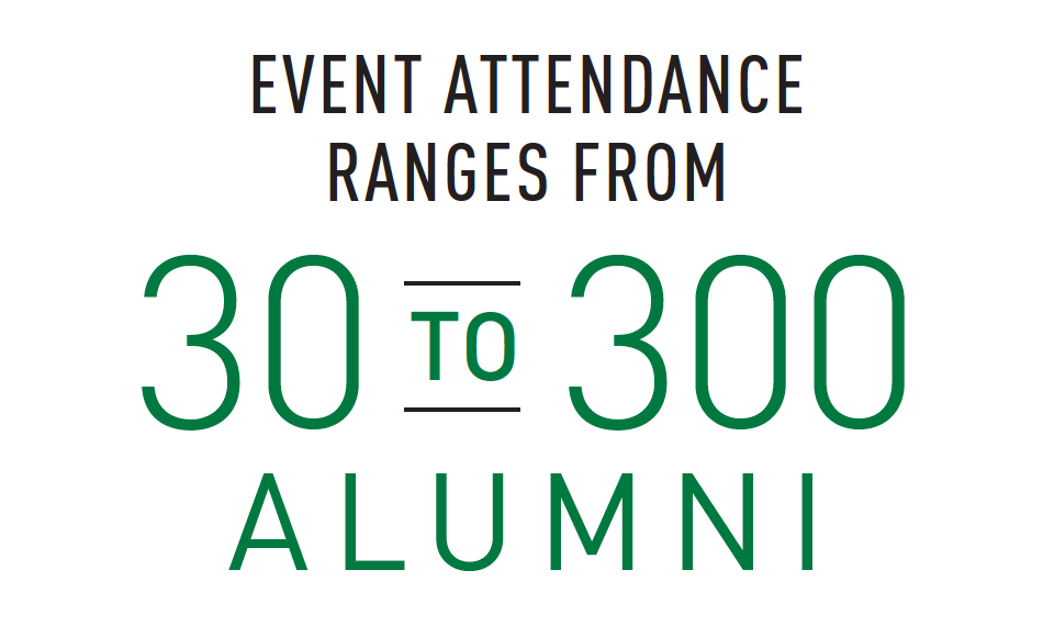 BAA event attendance ranges from 30 to 300 alumni