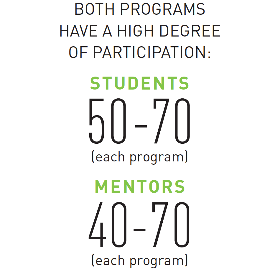 Both programs have a high degree of participation: 50-70 students and 40-70 mentors