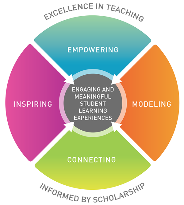 ENGAGING AND MEANINGFUL STUDENT LEARNING EXPERIENCES