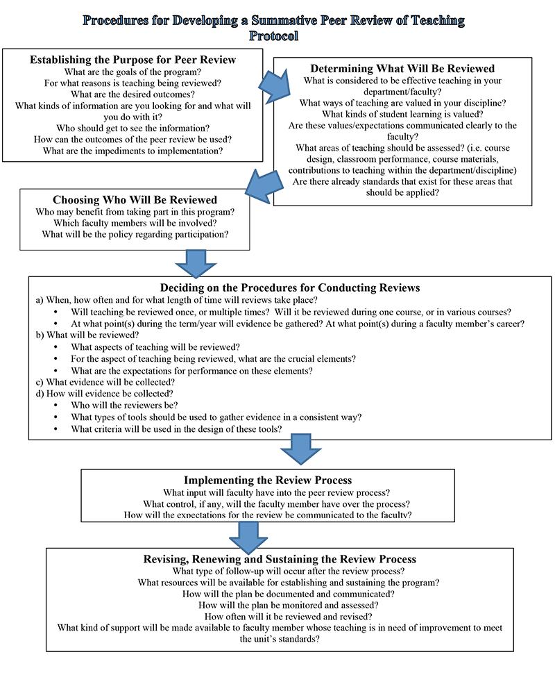 University of Alberta Peer Review of Teaching - Centre for Teaching ...