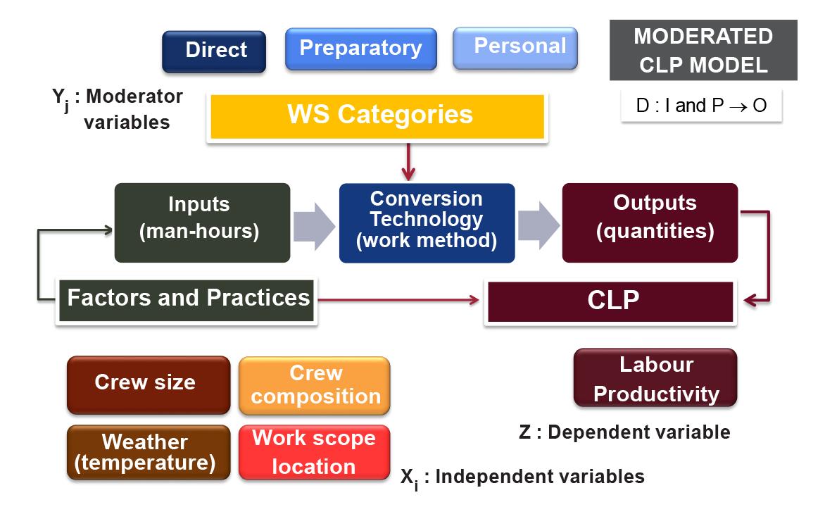 Construction labour productivity system model formulation