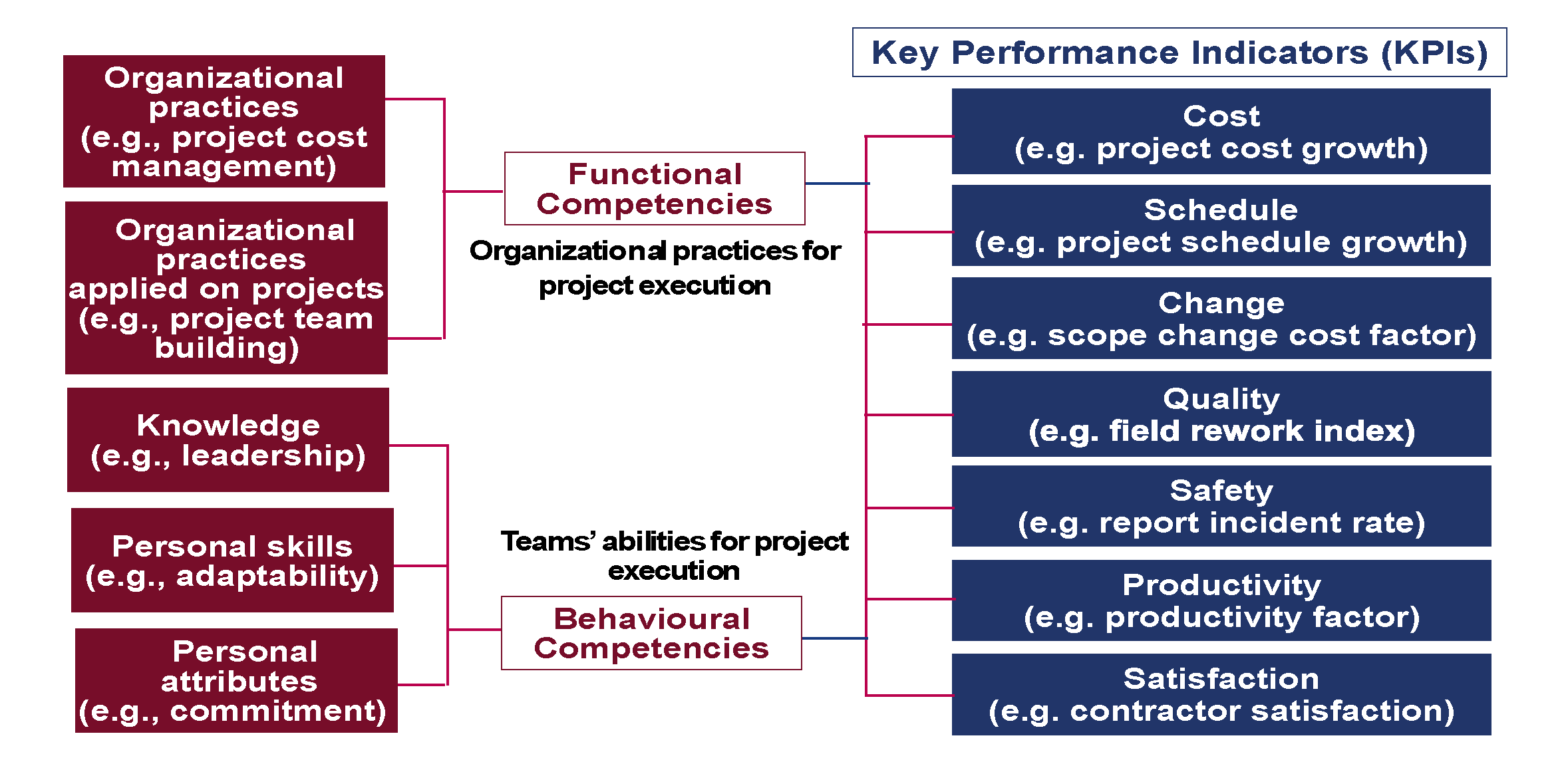 Construction organizational competencies and project performance