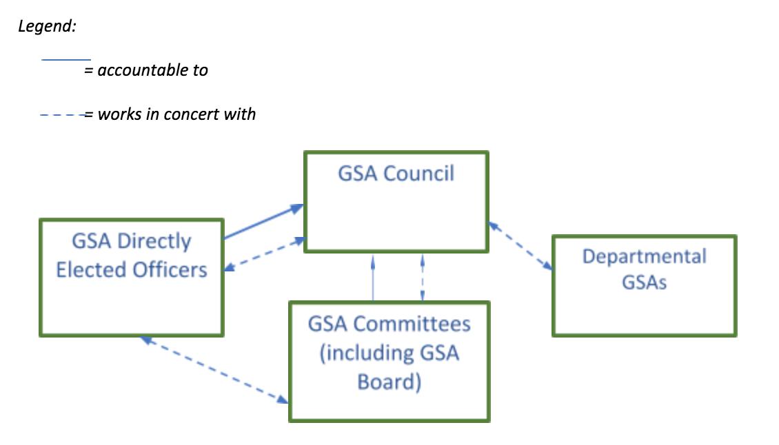 GSA Organization Structure