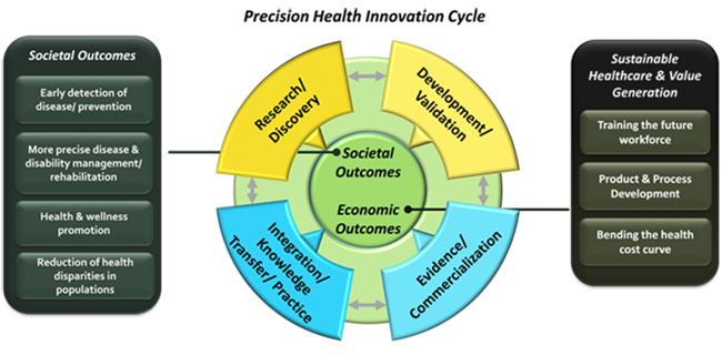 Precision Health Innovation Cycle