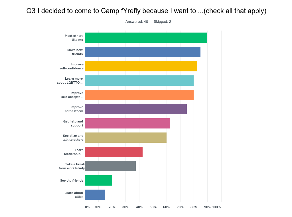 I decided to come to Camp fYrefly because I want to ...