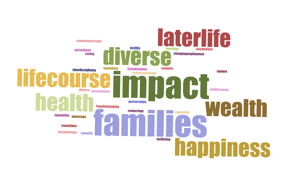 Health Wealth Happiness project word cloud
