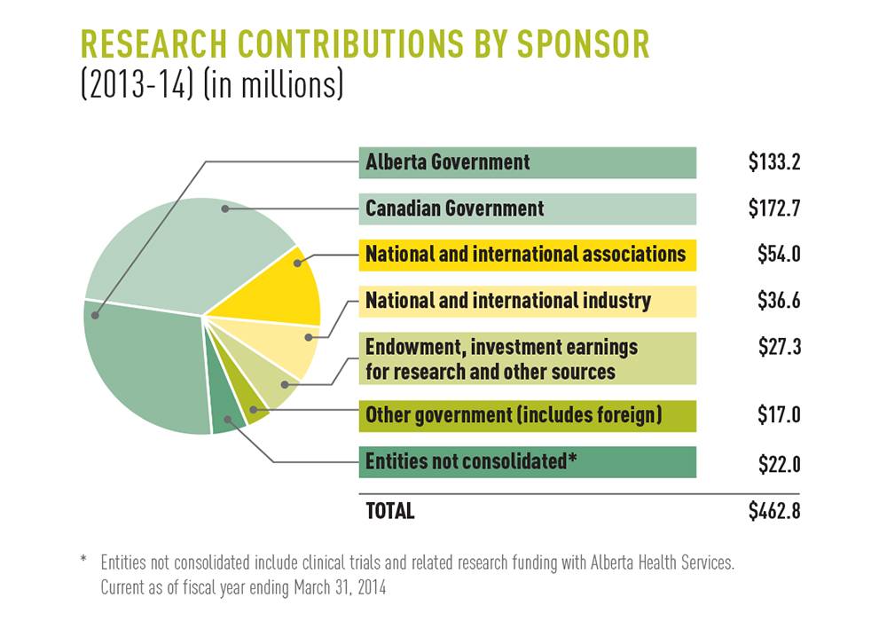 Research contributions by sponsor, 2013-14 (in millions)