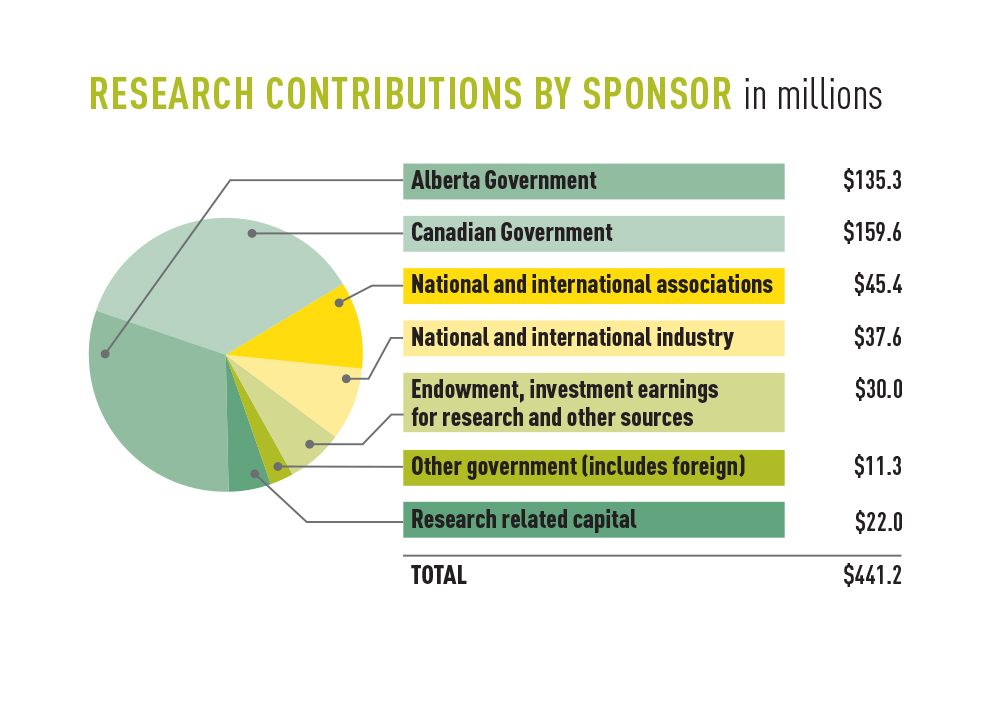 Pie chart showing sponsored research revenue contributions by sponsor, 2015-16