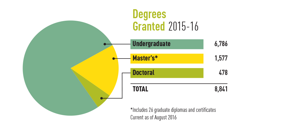 Pie chart showing degrees granted by UAlberta in 2015-16