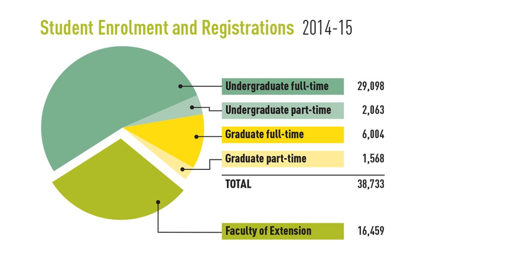 Chart showing student enrolment and registrations, 2014-15