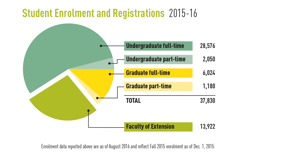 Chart showing UAlberta student enrolment and registrations, 2015-16