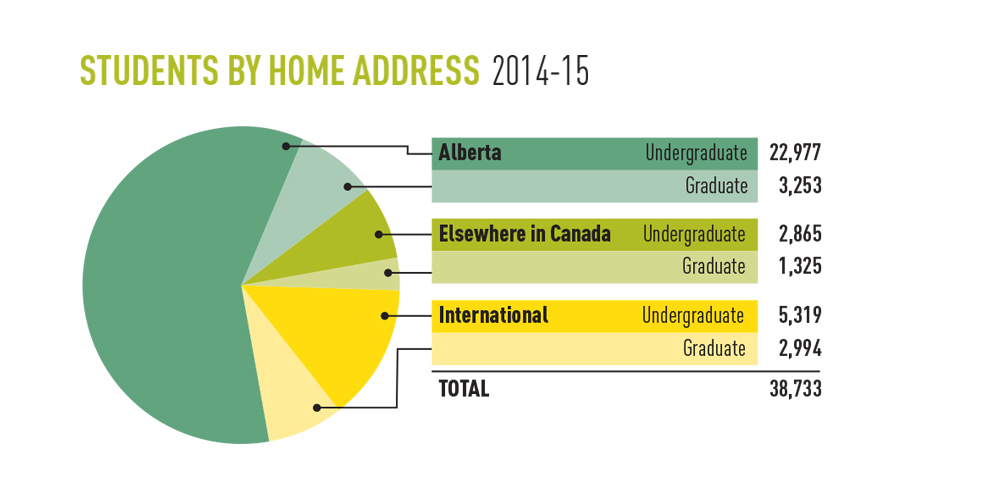 Chart showing student numbers by home address, 2014-15
