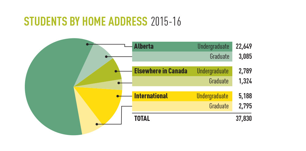 Chart showing UAlberta students by home address, 2015-16