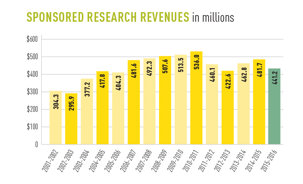 Graph showing UAlberta sponsored research revenues for 2001-02 to 2015-16