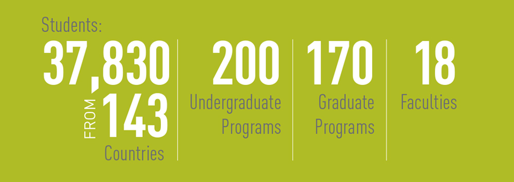 UAlberta is home to 37,830 students from 143 countries, and 200 undergraduate programs and 170 graduate programs in 18 faculties.
