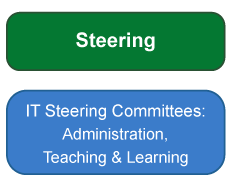 Steering - It Steering Committees: Administration, Teaching & Learning