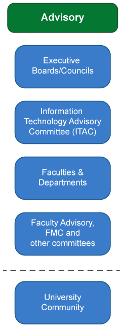 Advisory - Executive Boards, ITAC, Faculties/Departments, Faculty Advisory, University Community