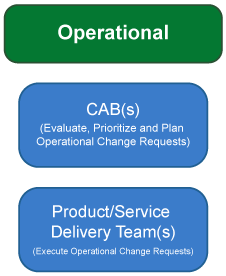 Operational - CAB(s), Product/Service Delivery Team(s)