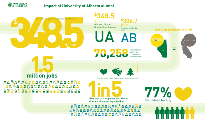 Infographic from a 2013 study showing the economic impact of UAlberta alumni