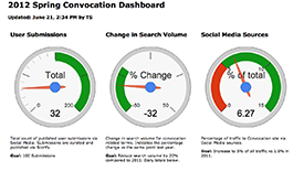 Convocation Dashboard