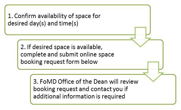 Flow chart outlining the Event Space Book Form process.