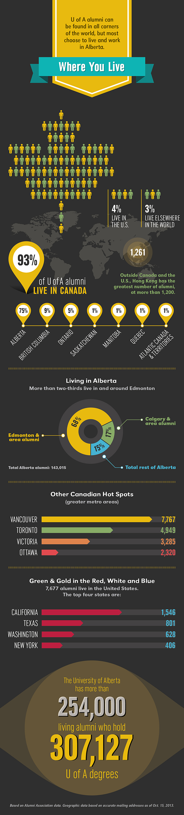 Where You Live Infographic