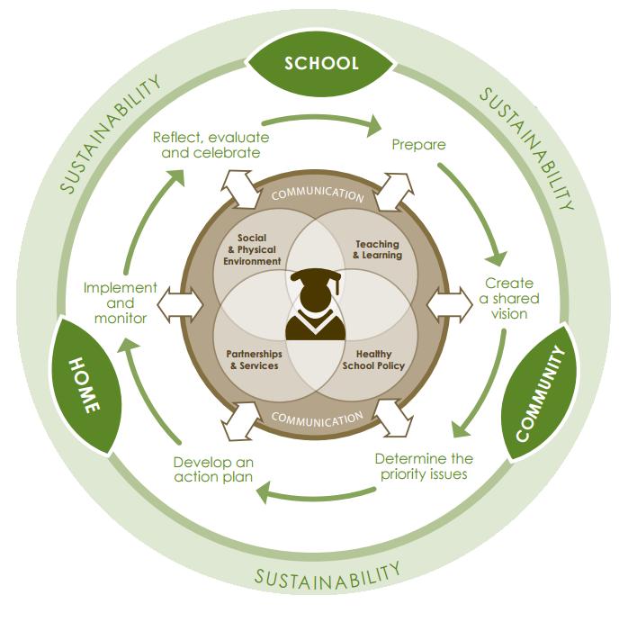 CSH Process Model