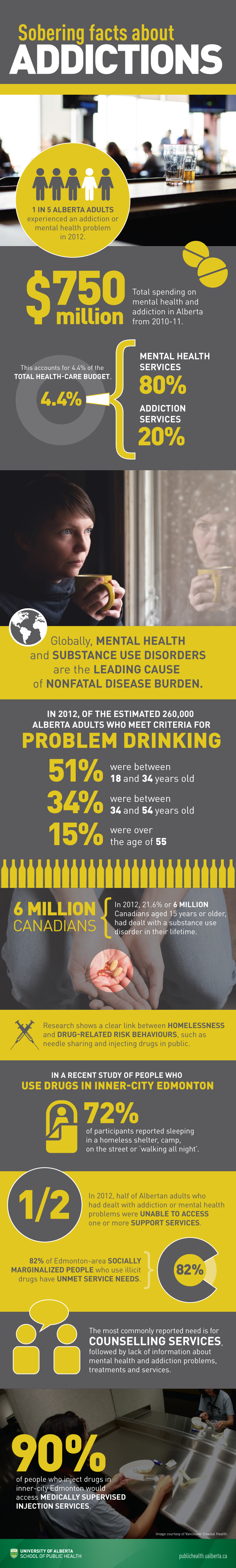 Sobering facts about addictions