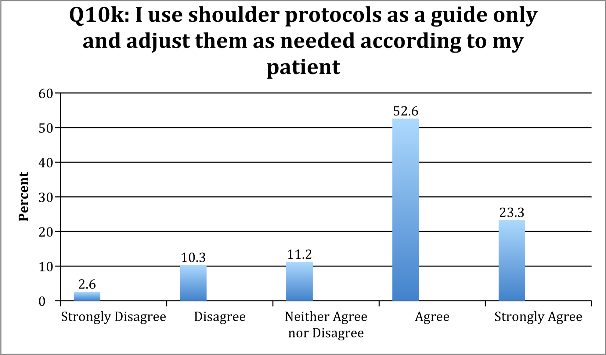 Development of Post-Operative Shoulder Rehabilitation