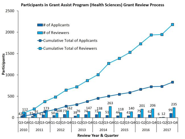 Participants in Grant Assist Program (Health Sciences) Grant Review Process