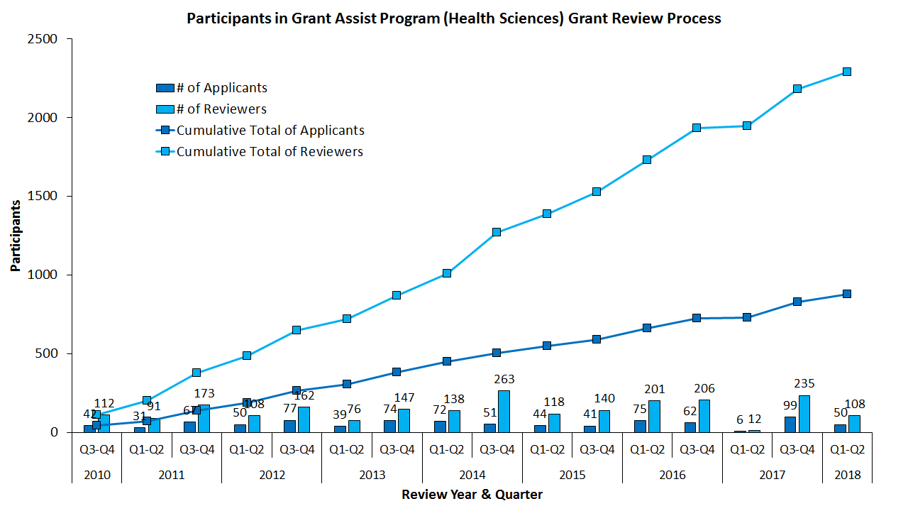Participants in GAP(HS) Grant Review Process, May 2018