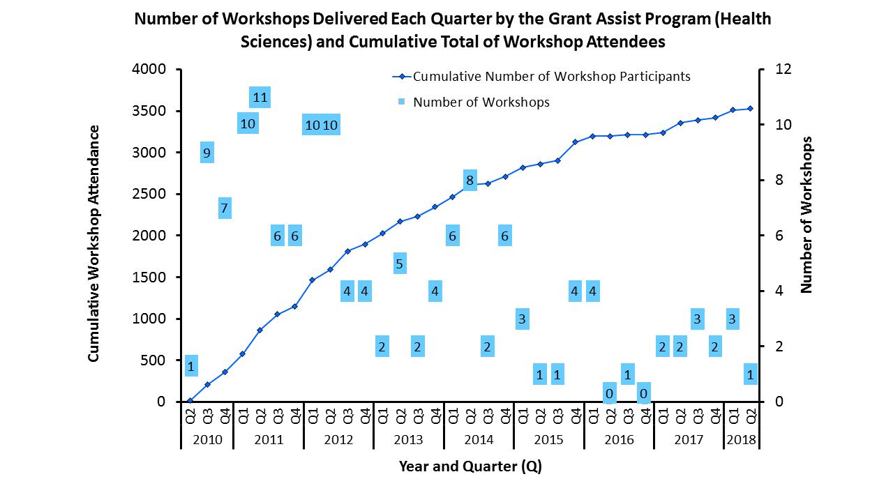 Number of Workshops Delivered Each Quarter by the GAP(HS) and Cumulative Total of Workshop Attendees