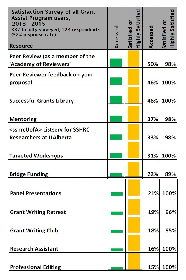 Satisfaction Survey of all Grant Assist Program Users, 2013 - 2015