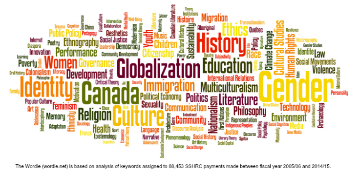 GAP SS&H Wordle based on analysis of keywords assigned to 88,453 SSHRC payments made between 2005 - 2015.