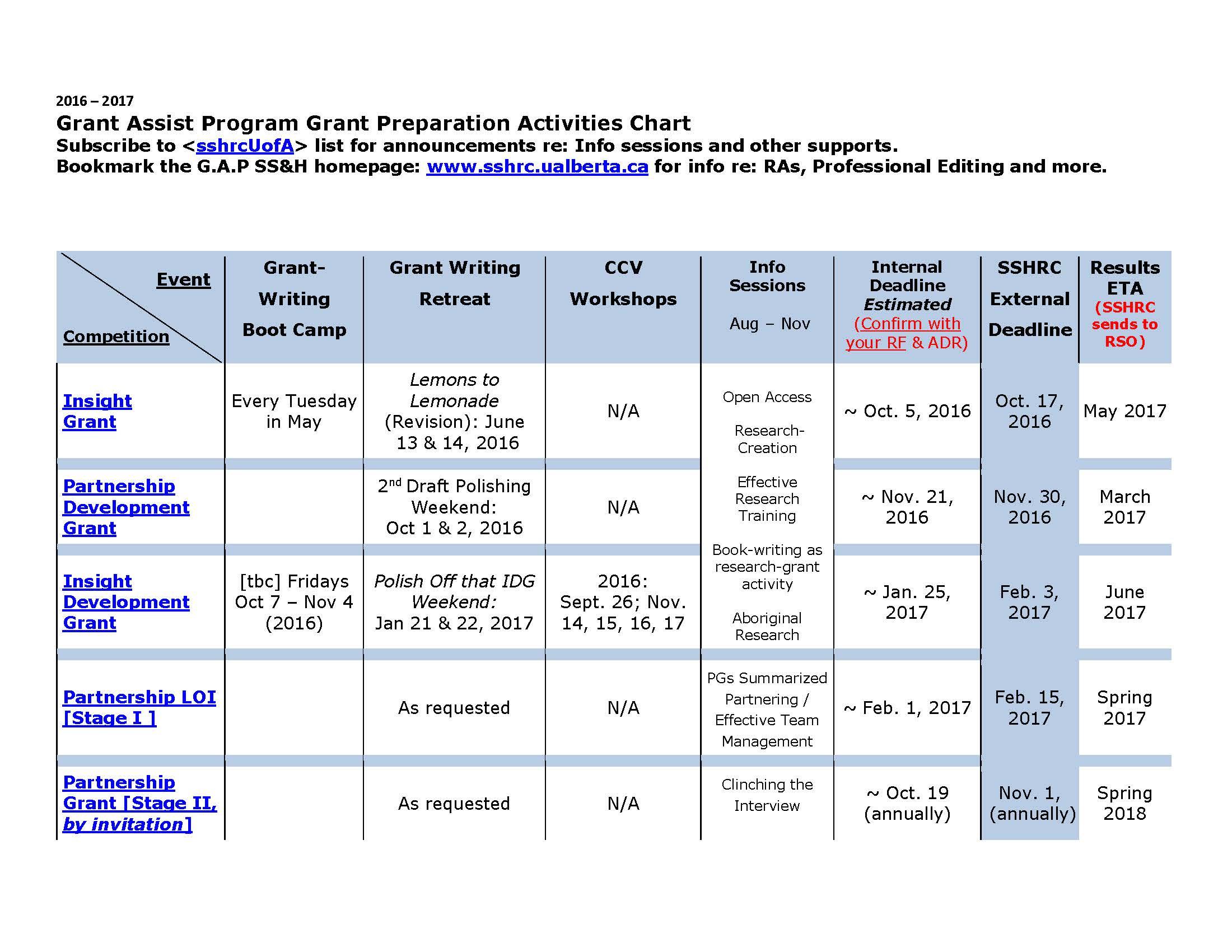 Grant Preparation Activities Chart