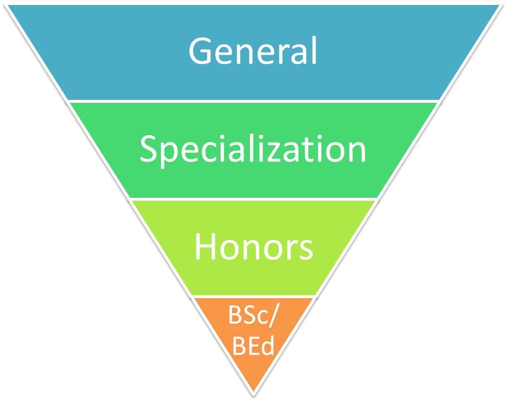 ProgramPyramid
