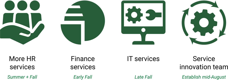 Shared Services Timeline